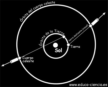 el simil mecanico del planetario